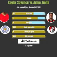 Caglar Soyuncu vs Adam Smith h2h player stats