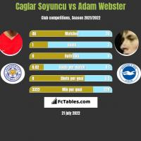 Caglar Soyuncu vs Adam Webster h2h player stats