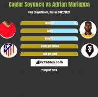 Caglar Soyuncu vs Adrian Mariappa h2h player stats