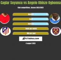 Caglar Soyuncu vs Angelo Obinze Ogbonna h2h player stats