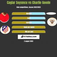 Caglar Soyuncu vs Charlie Goode h2h player stats