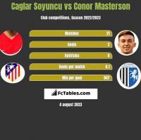Caglar Soyuncu vs Conor Masterson h2h player stats