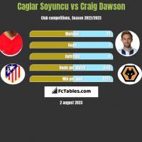 Caglar Soyuncu vs Craig Dawson h2h player stats
