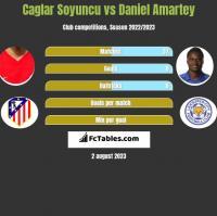 Caglar Soyuncu vs Daniel Amartey h2h player stats