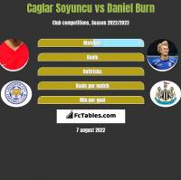 Caglar Soyuncu vs Daniel Burn h2h player stats