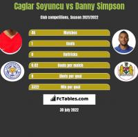 Caglar Soyuncu vs Danny Simpson h2h player stats