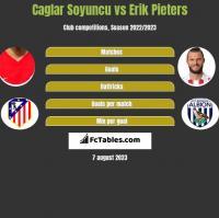 Caglar Soyuncu vs Erik Pieters h2h player stats
