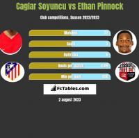 Caglar Soyuncu vs Ethan Pinnock h2h player stats