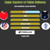 Caglar Soyuncu vs Fabian Balbuena h2h player stats