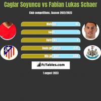 Caglar Soyuncu vs Fabian Lukas Schaer h2h player stats