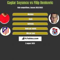 Caglar Soyuncu vs Filip Benković h2h player stats
