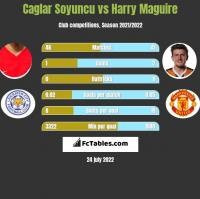Caglar Soyuncu vs Harry Maguire h2h player stats
