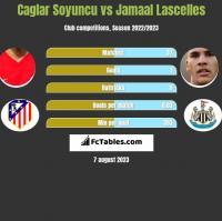 Caglar Soyuncu vs Jamaal Lascelles h2h player stats