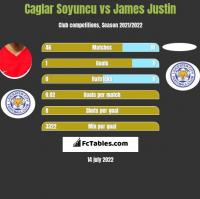 Caglar Soyuncu vs James Justin h2h player stats