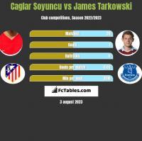 Caglar Soyuncu vs James Tarkowski h2h player stats