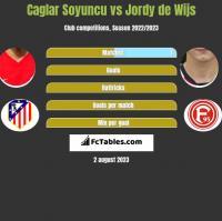 Caglar Soyuncu vs Jordy de Wijs h2h player stats