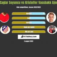 Caglar Soyuncu vs Kristoffer Vassbakk Ajer h2h player stats