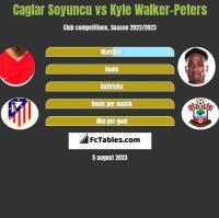 Caglar Soyuncu vs Kyle Walker-Peters h2h player stats