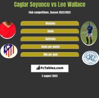 Caglar Soyuncu vs Lee Wallace h2h player stats