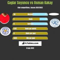 Caglar Soyuncu vs Osman Kakay h2h player stats