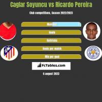 Caglar Soyuncu vs Ricardo Pereira h2h player stats