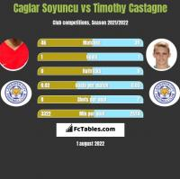 Caglar Soyuncu vs Timothy Castagne h2h player stats