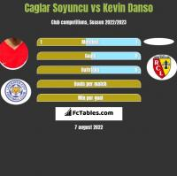 Caglar Soyuncu vs Kevin Danso h2h player stats