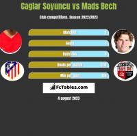 Caglar Soyuncu vs Mads Bech h2h player stats