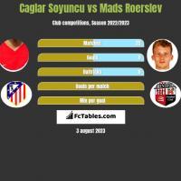 Caglar Soyuncu vs Mads Roerslev h2h player stats