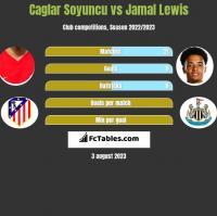 Caglar Soyuncu vs Jamal Lewis h2h player stats