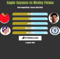 Caglar Soyuncu vs Wesley Fofana h2h player stats