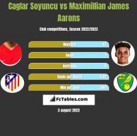 Caglar Soyuncu vs Maximillian James Aarons h2h player stats