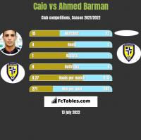 Caio vs Ahmed Barman h2h player stats
