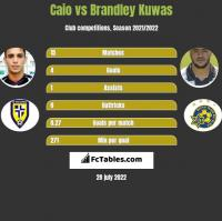 Caio vs Brandley Kuwas h2h player stats