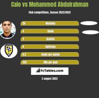 Caio vs Mohammed Abdulrahman h2h player stats