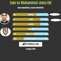 Caio vs Mohammed Juma Eid h2h player stats