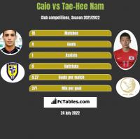 Caio vs Tae-Hee Nam h2h player stats
