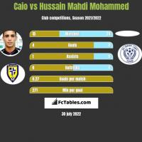 Caio vs Hussain Mahdi Mohammed h2h player stats