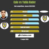 Caio vs Yahia Nader h2h player stats