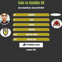 Caio vs Hashim Ali h2h player stats