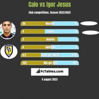 Caio vs Igor Jesus h2h player stats