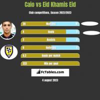 Caio vs Eid Khamis Eid h2h player stats