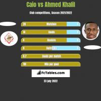 Caio vs Ahmed Khalil h2h player stats