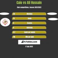 Caio vs Ali Hussain h2h player stats