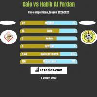 Caio vs Habib Al Fardan h2h player stats