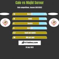 Caio vs Majid Surour h2h player stats