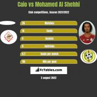 Caio vs Mohamed Al Shehhi h2h player stats