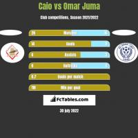 Caio vs Omar Juma h2h player stats
