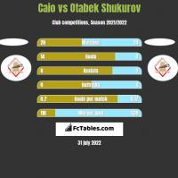 Caio vs Otabek Shukurov h2h player stats