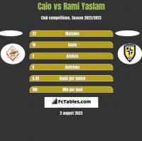 Caio vs Rami Yaslam h2h player stats